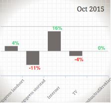 Mediebyråbarometern Oktober